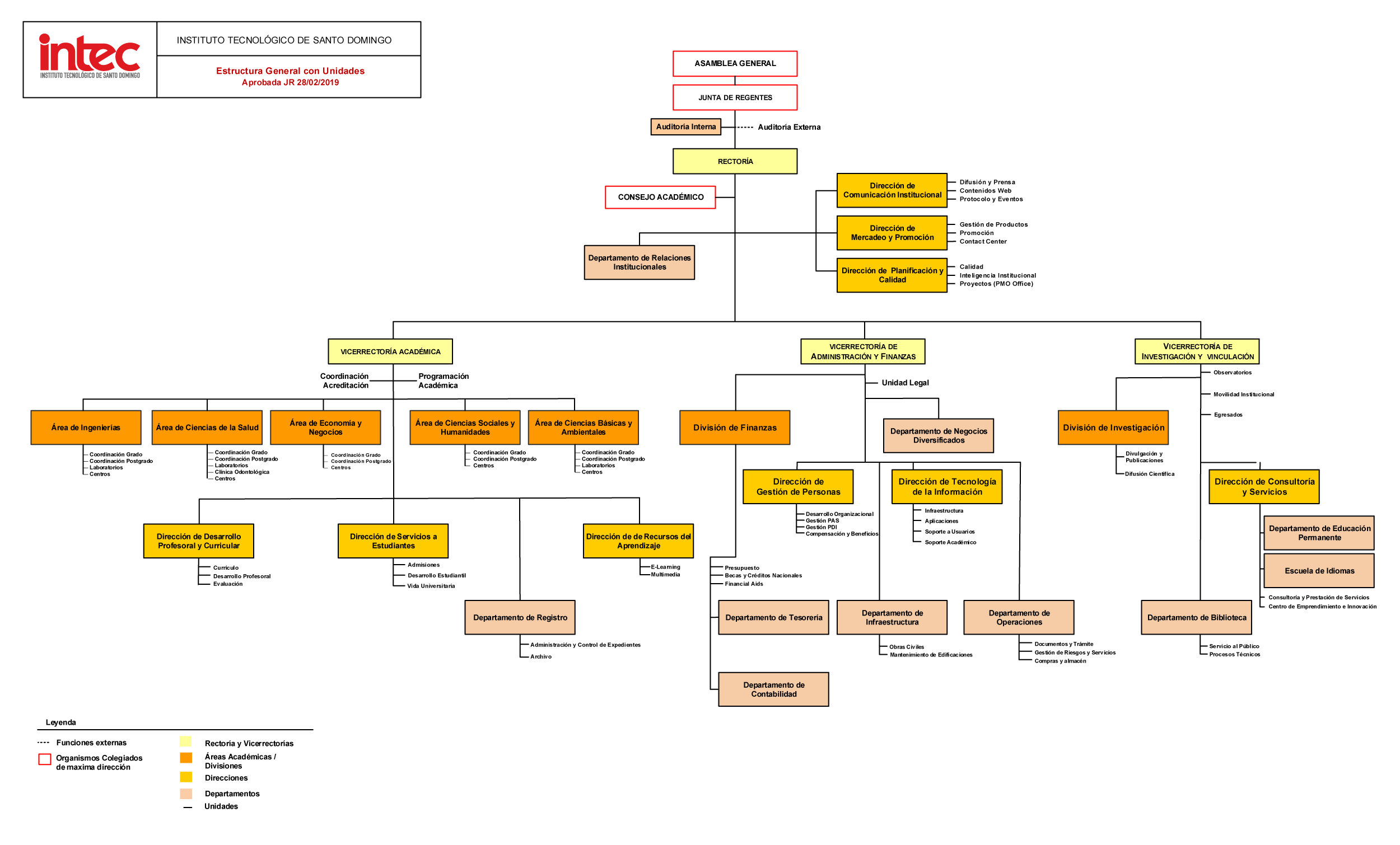 Institutional Organization Chart